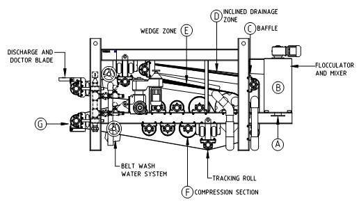 How it works Belt Filter Press BFP Siebtechnik Tema Australia